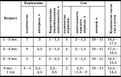 Таблица сна
