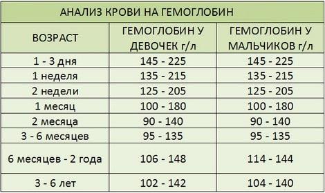 Таблица гемоглобина грудничков