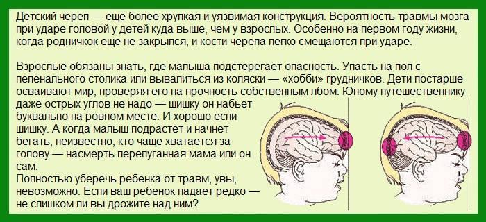 Сотрясение мозга у грудничка - таблицаСотрясение мозга у грудничка - таблица